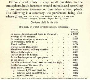 CO2 measurements 1872