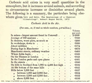CO2 measurements 1872