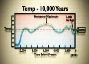 fig2-Temp10000years IPCC
