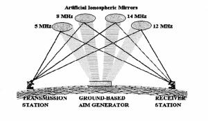 artficial iono mirrors